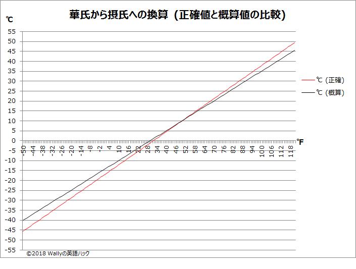 摂氏から華氏への換算 概算3