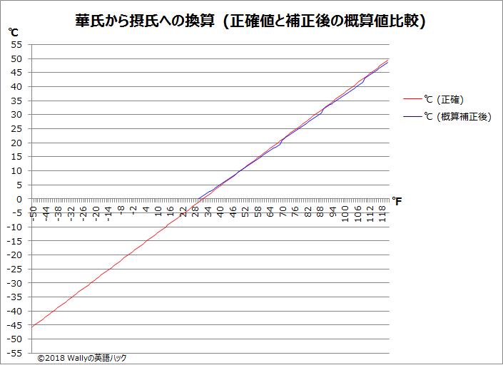 摂氏から華氏への換算 補正後3