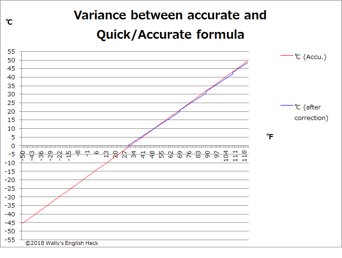 Variance after adjustment