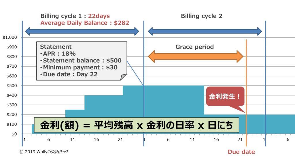 finance charge